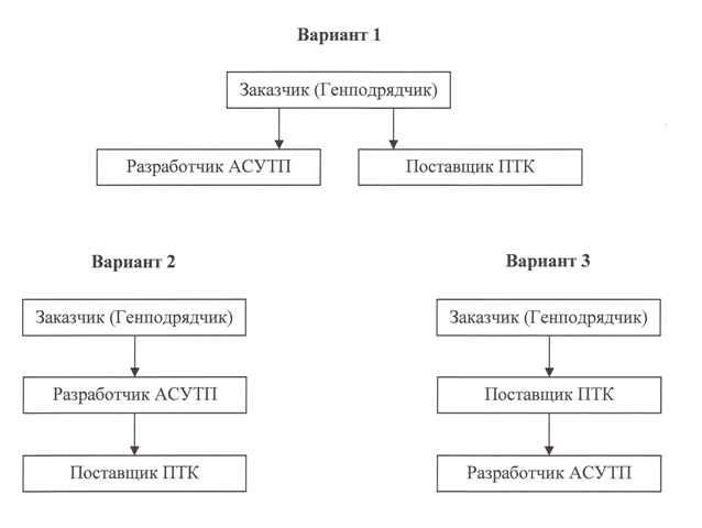 ЗАО «Инженерный центр «